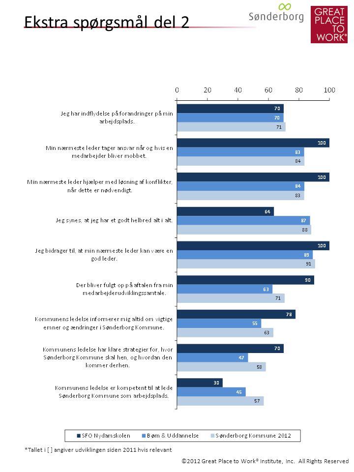 Ekstra spørgsmål del 2 *Tallet i [ ] angiver udviklingen siden 2011 hvis relevant